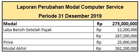 laporan perubahan modal - finata finance