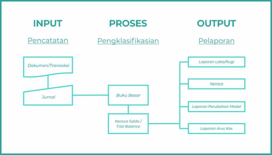 tahapan siklus akuntansi - software akuntansi Finata